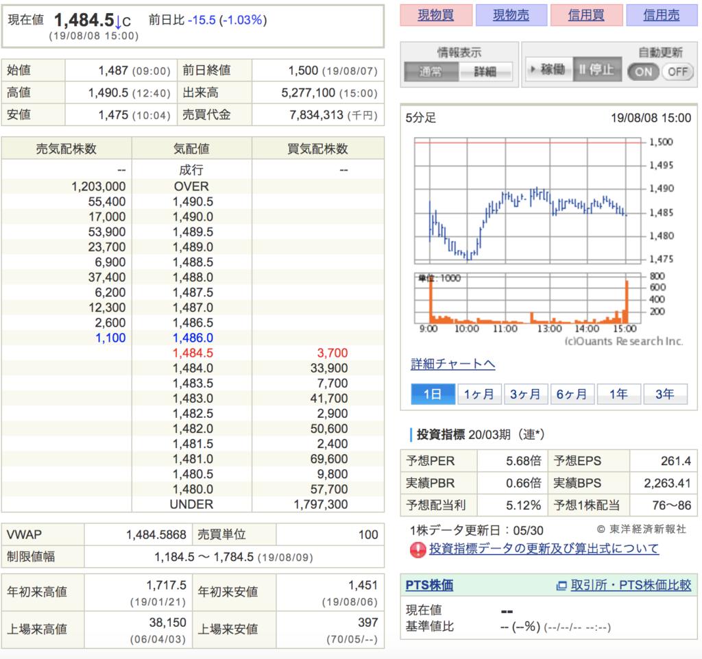 オリックスの株価