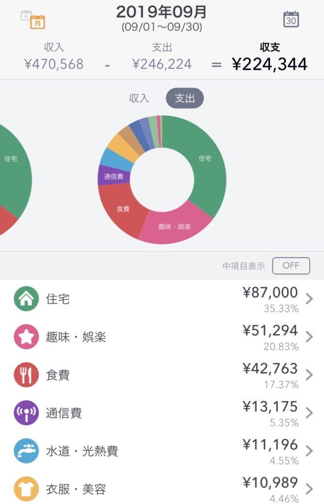 2019年9月の支出