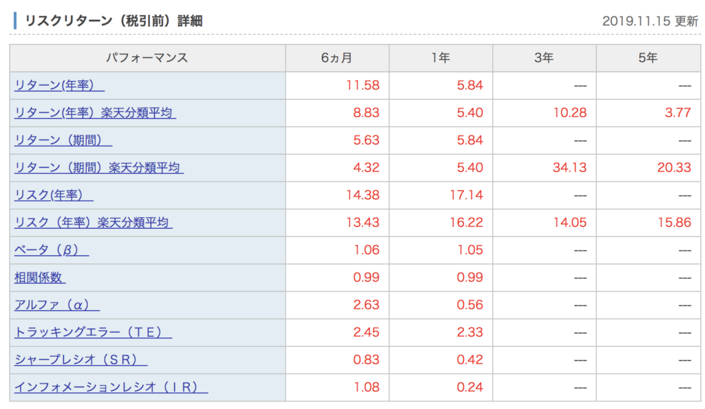 eMAXIS Slim 全世界株式(除く日本)のリスクとリターン
