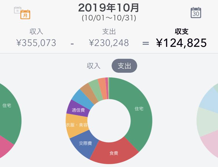 2019年10月の支出