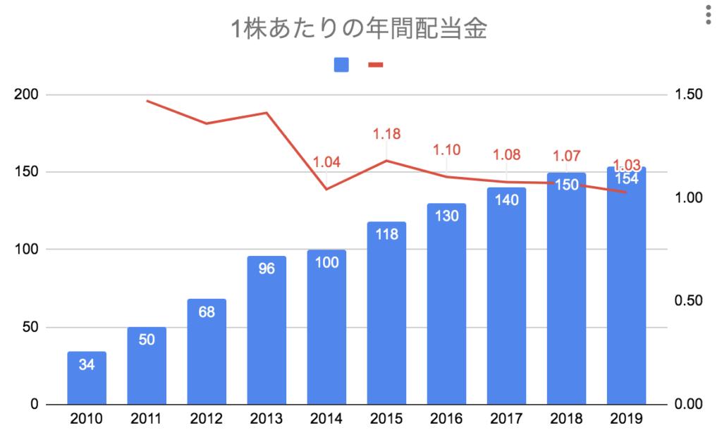 JT1株あたり年間配当金