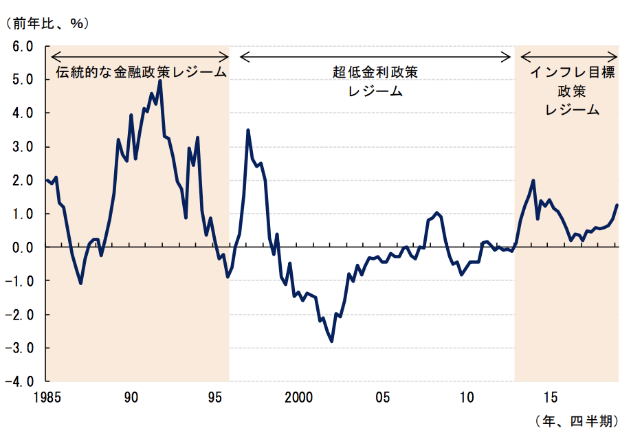日本のインフレ率