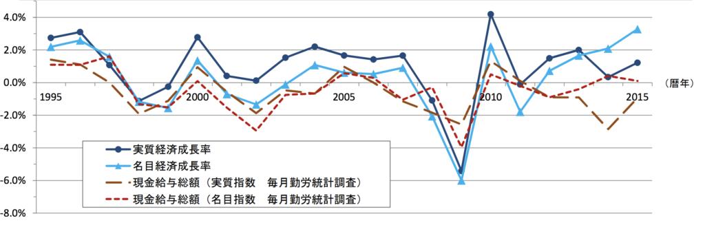 経済成長率と賃金上昇率