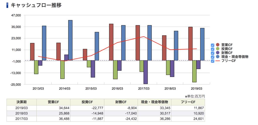 日本軽金属の財務CF