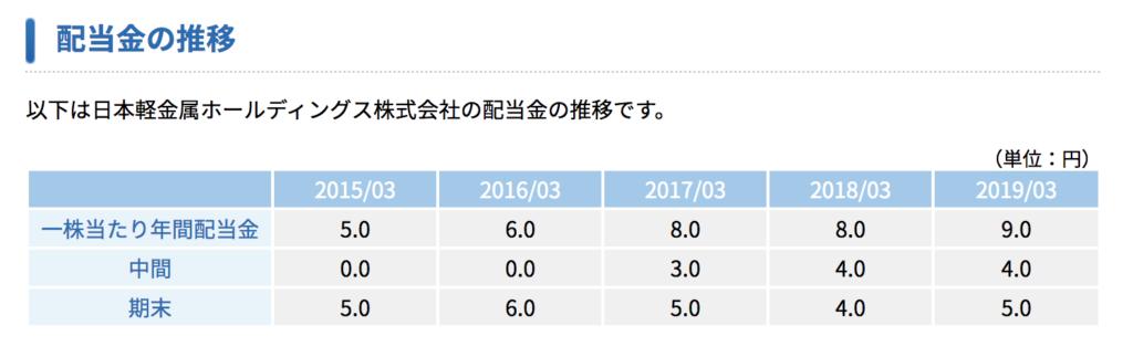 日本軽金属の増配