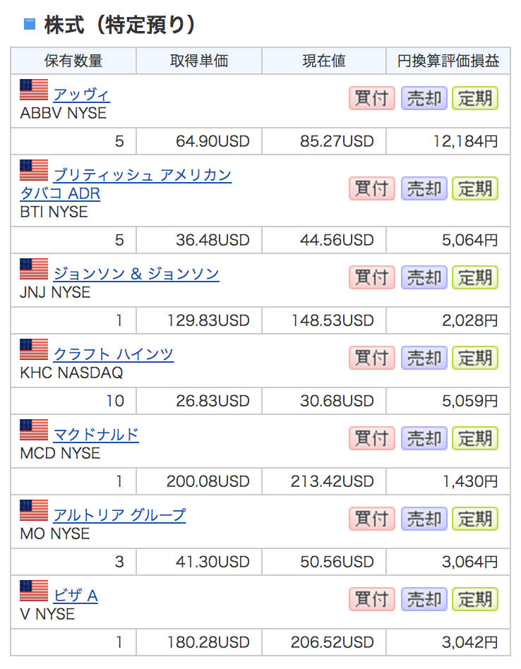米国株2020年1月