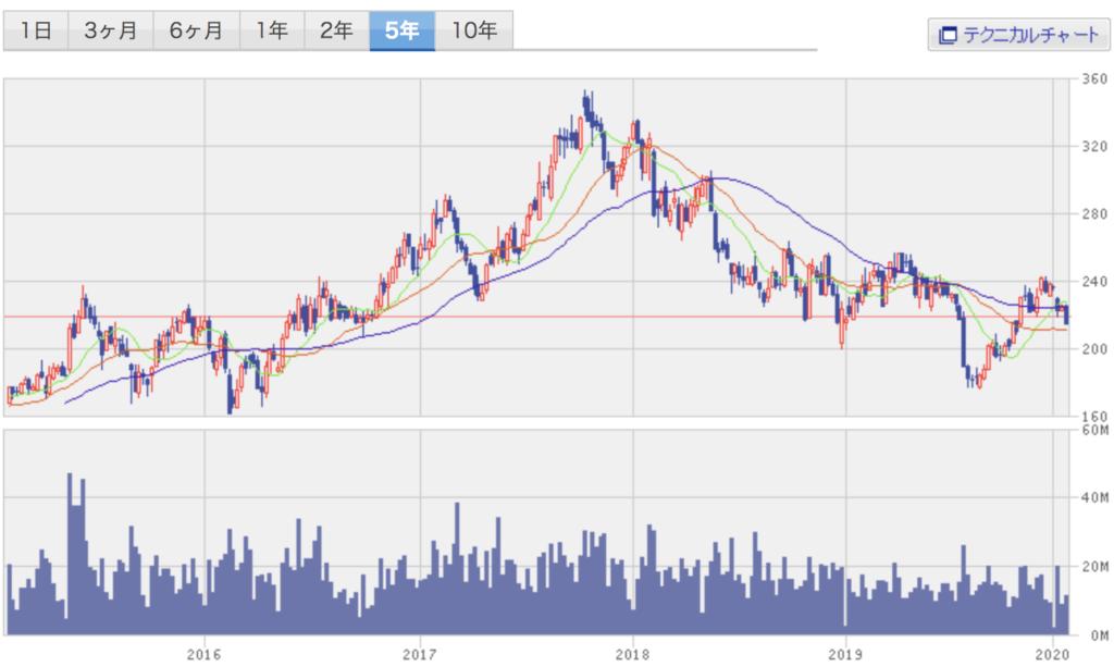 日本軽金属HDの株価チャート