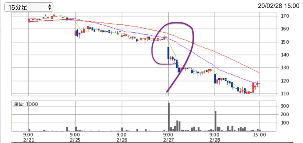 RVH株価