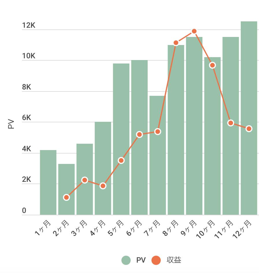 ブログ1年 PVと収益