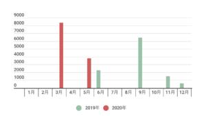 2020年5月までの配当金