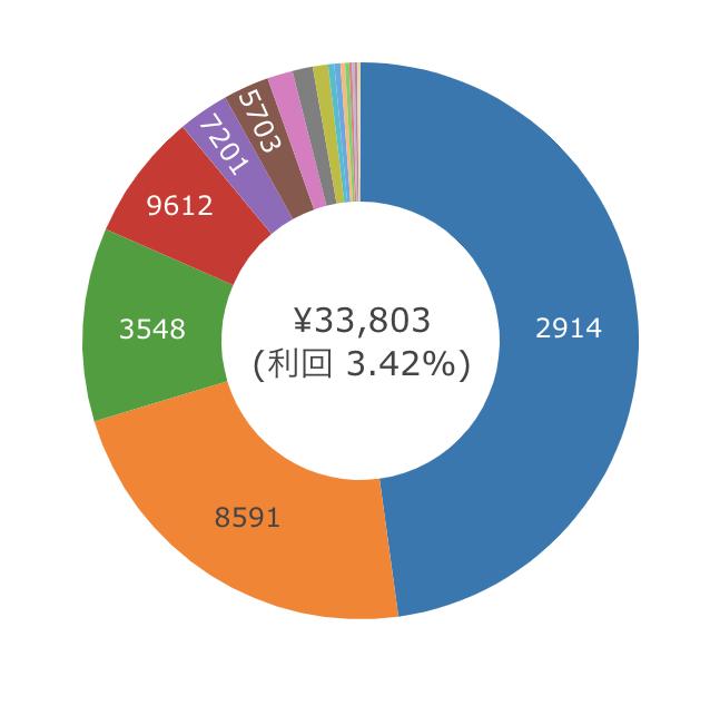 2020年7月の日本株配当金