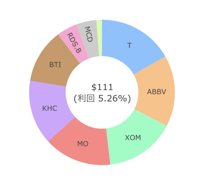 米国株配当金202008