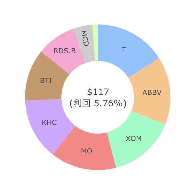 米国株配当金202009