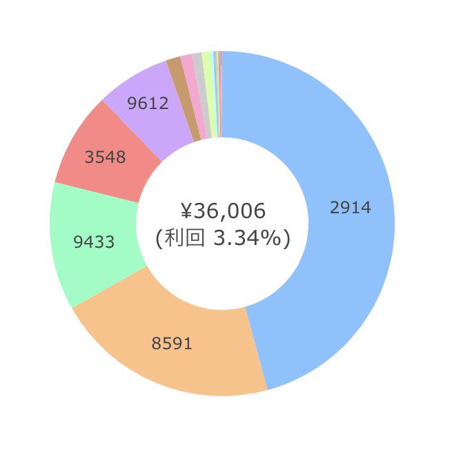 2020年10月の日本株配当金