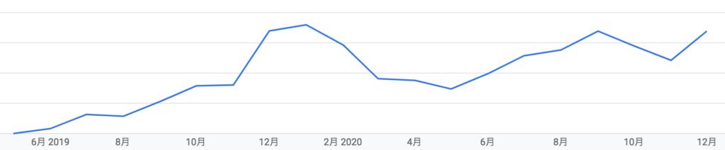 2019年から2020年のブログ収益