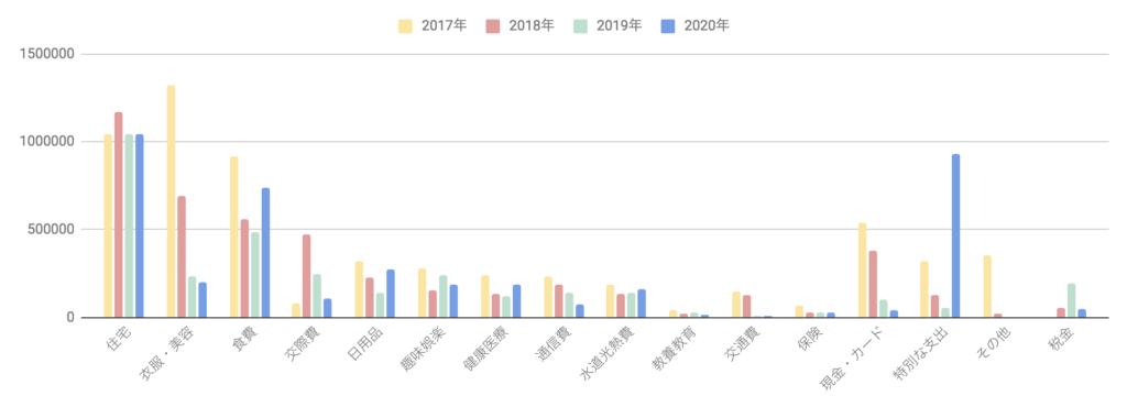 2017年から2020年の支出総括