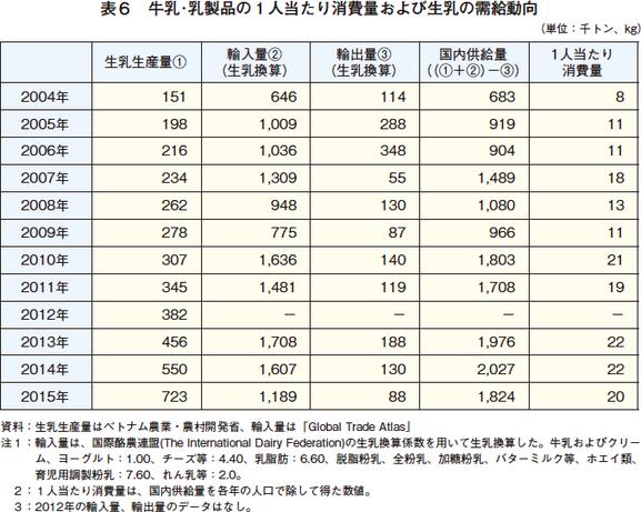 ベトナム乳製品消費量