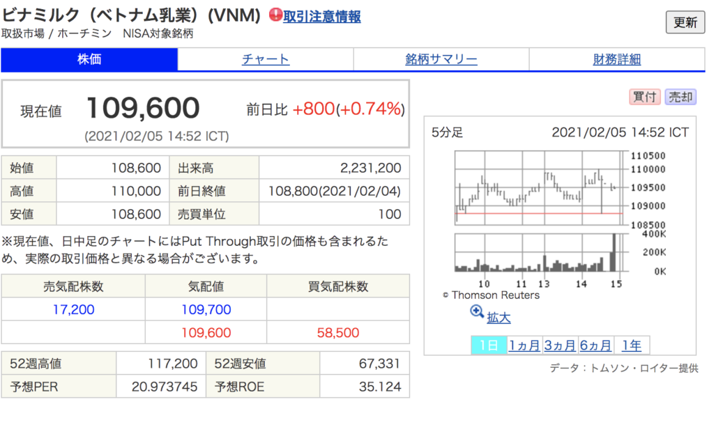 ビナミルク株価