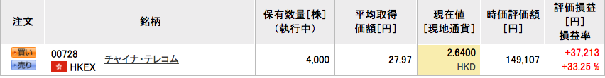 チャイナ・テレコム 株価5月