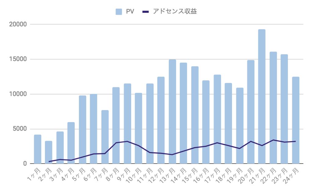 ブログの収益とPV